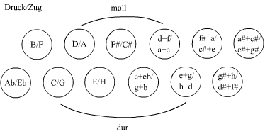 Stradella bass system chart